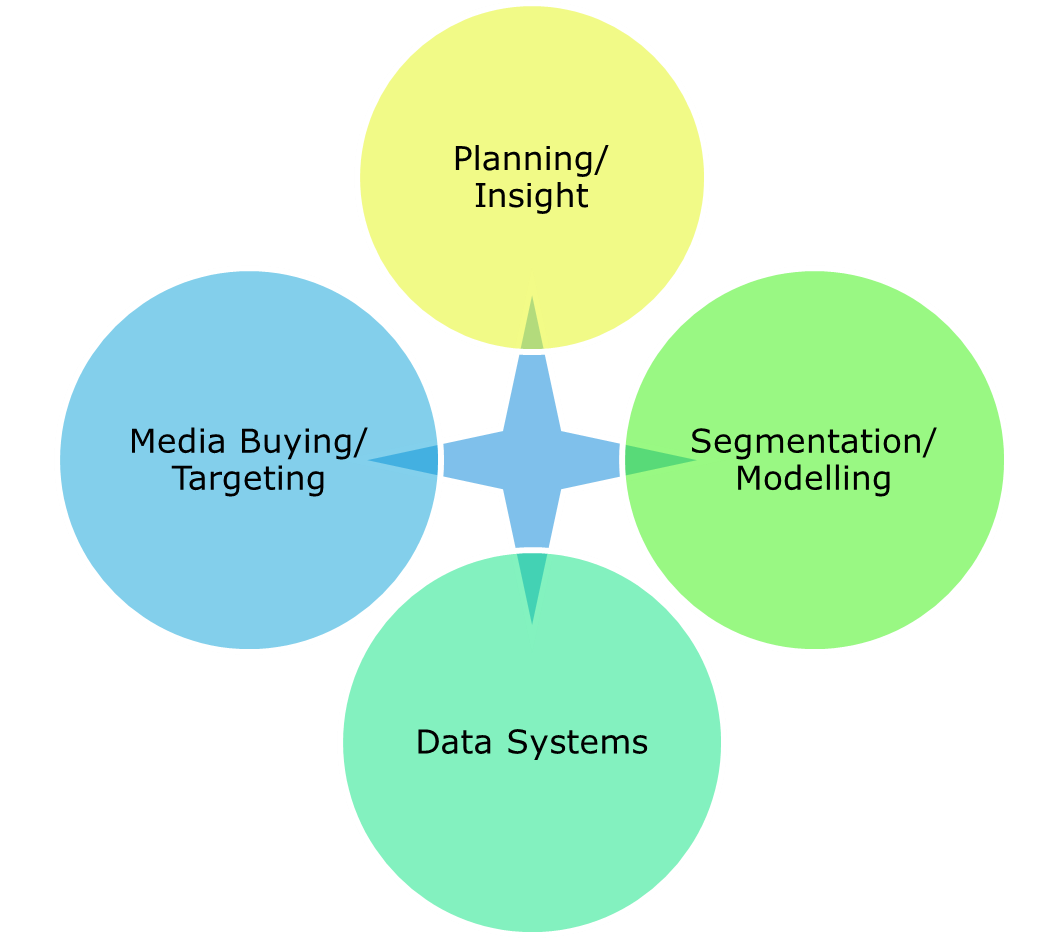 Four disciplines: Planning/Insight,Segmentation/Modelling, Data Systems and Media Buying/Targeting